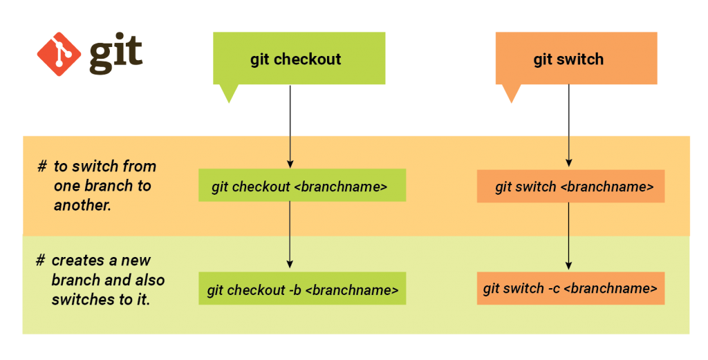 git switch branch vs git Checkout branch